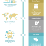 wedding reg infographic